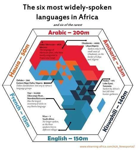 The Six Most Widely-Spoken Languages in Africa